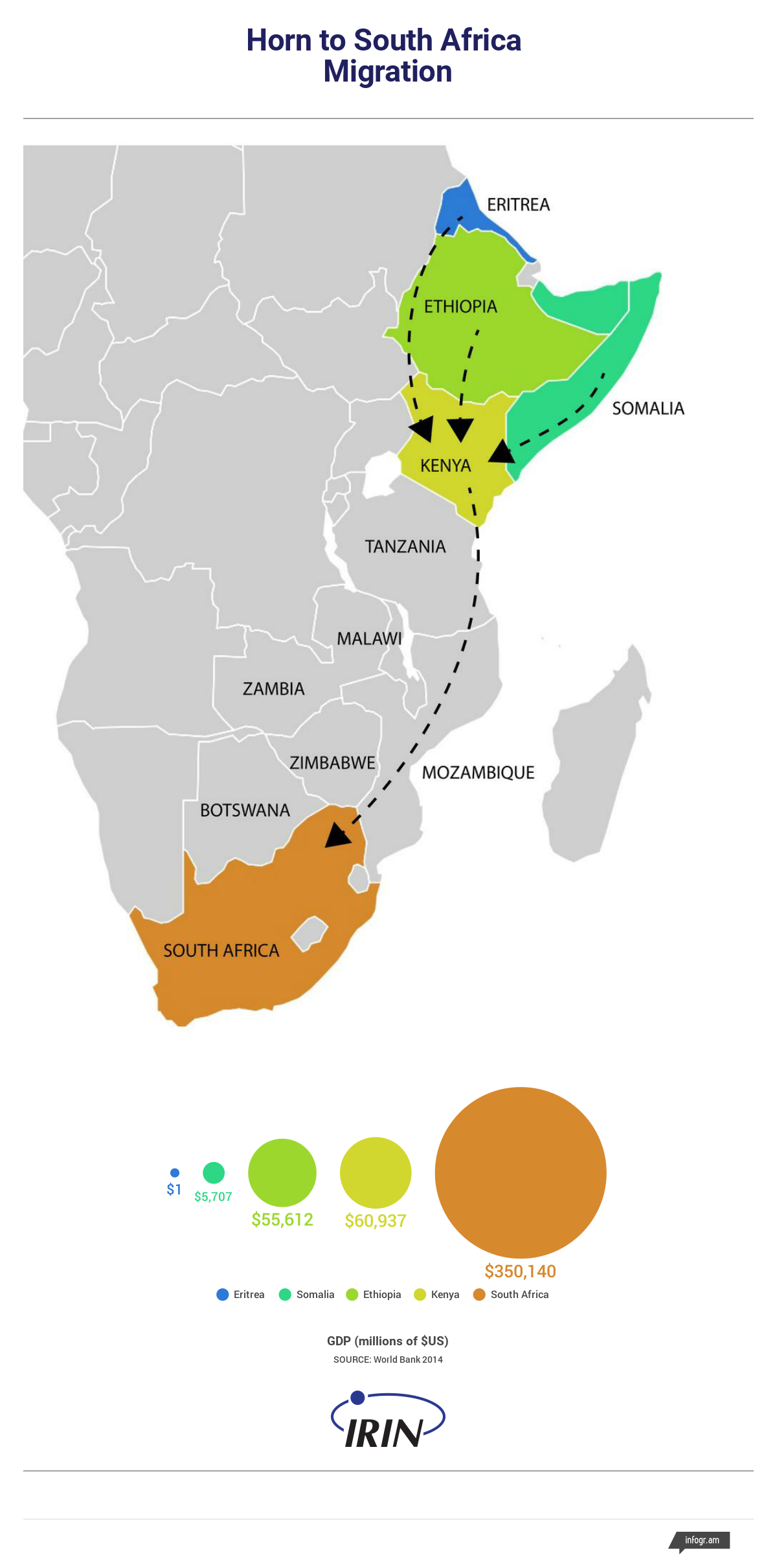Horn to South Africa migration map