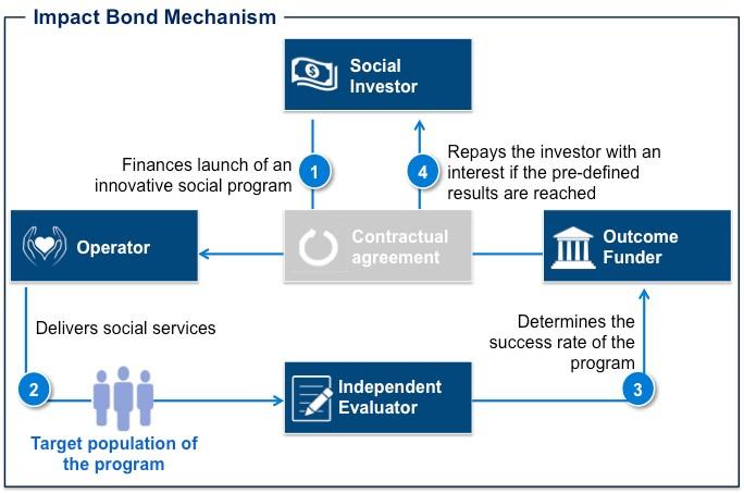 Impact bond explainer