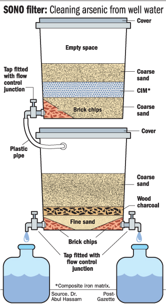Schematic diagram of Sono filter.