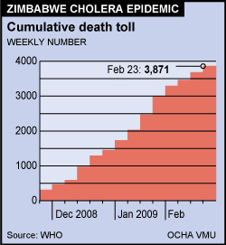 Zimbabwe cholera epidemic - New deaths cumulative
