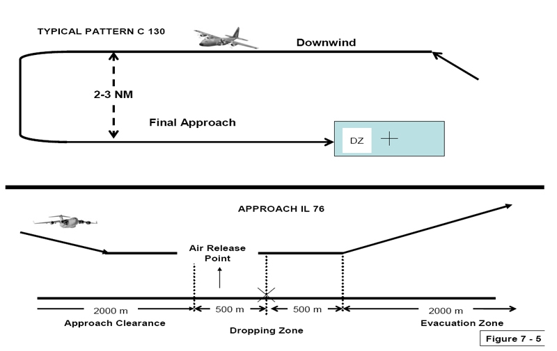 Drop zone diagram