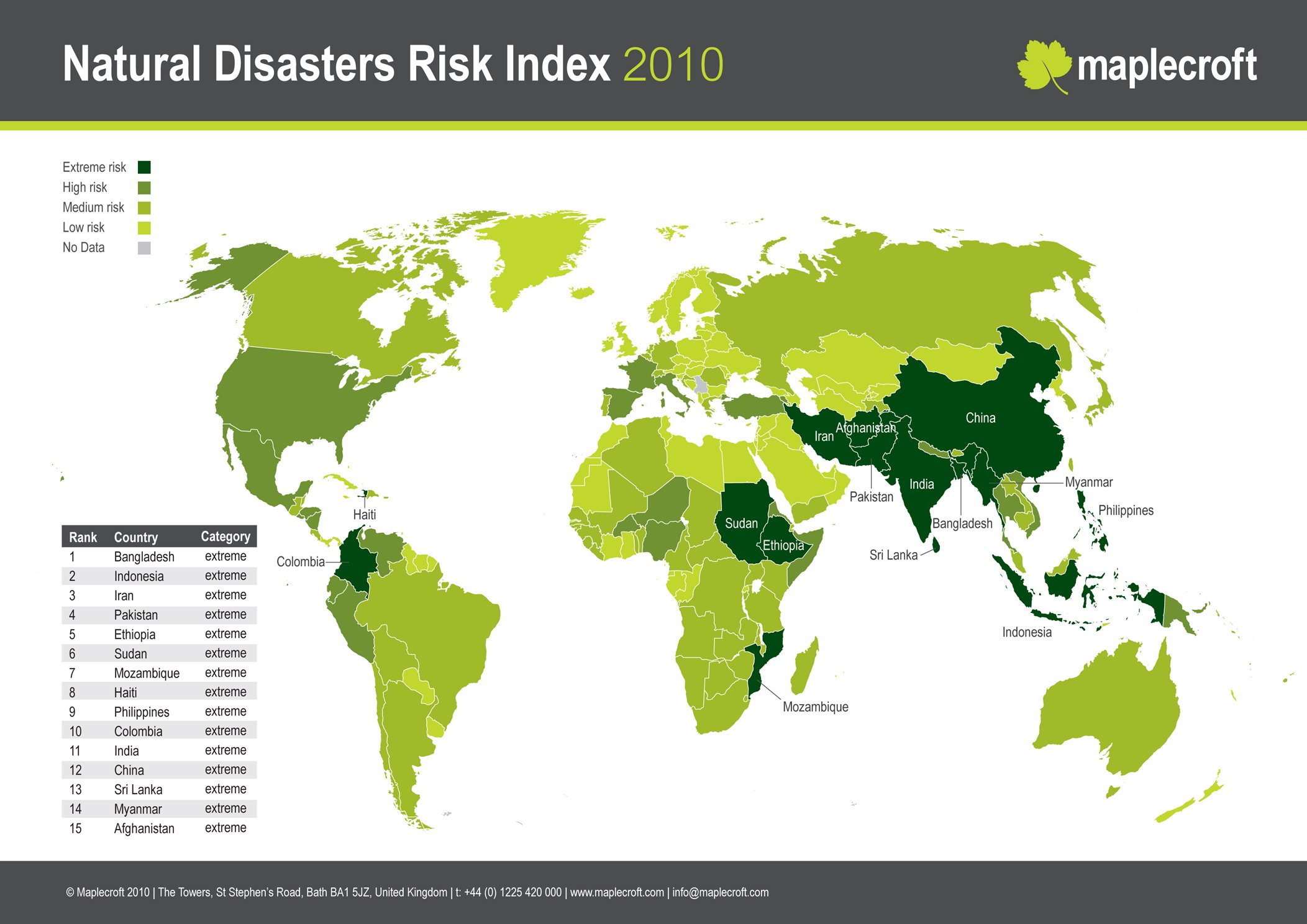 Natural disaster index 2010