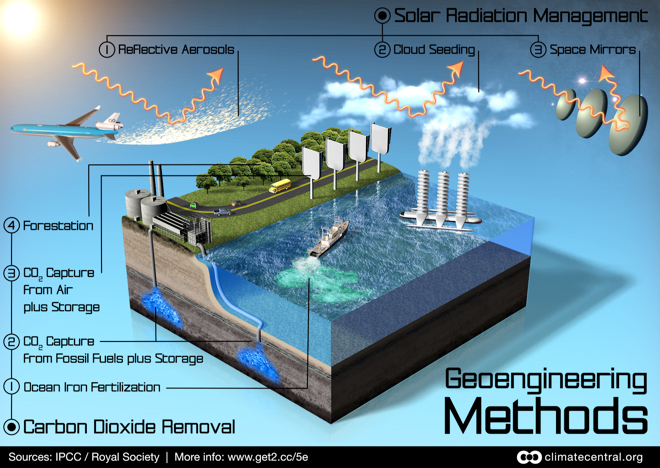 Geo engineering schemes diagram