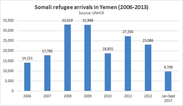 The New Humanitarian | Somali refugees in Yemeni limbo
