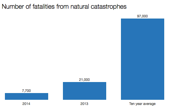 Number of fatalities from natural disasters globally