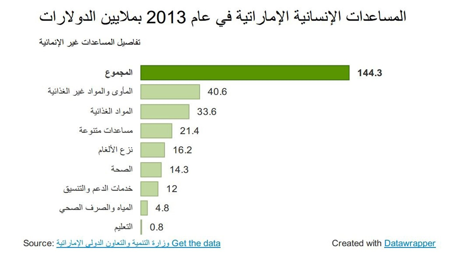 UAE aid statistics 2013 in Arabic