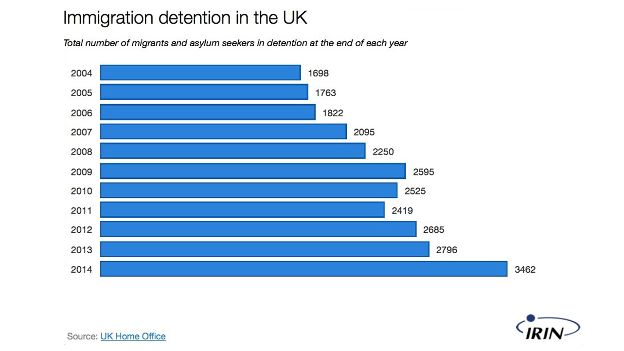 The number of migrants and asylum seekers detained in the UK has doubled in the past 10 years