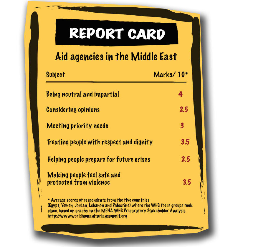A report card of cumulative scores of focus groups made up of refugees in the Middle East. They were asked to rank NGOs and the UN on a variety of topics.