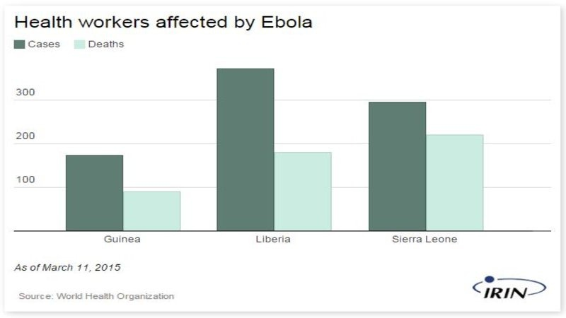 graph: health workers affected by Ebola as of March 13, 2015