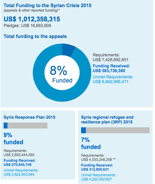 Status of UN funding for Syria as of March 31 2015 - VIA FTS / OCHA