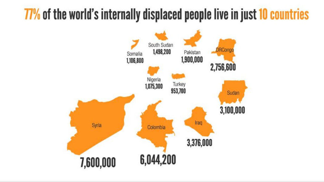 Syria is now home the largest number of IDPs in the world