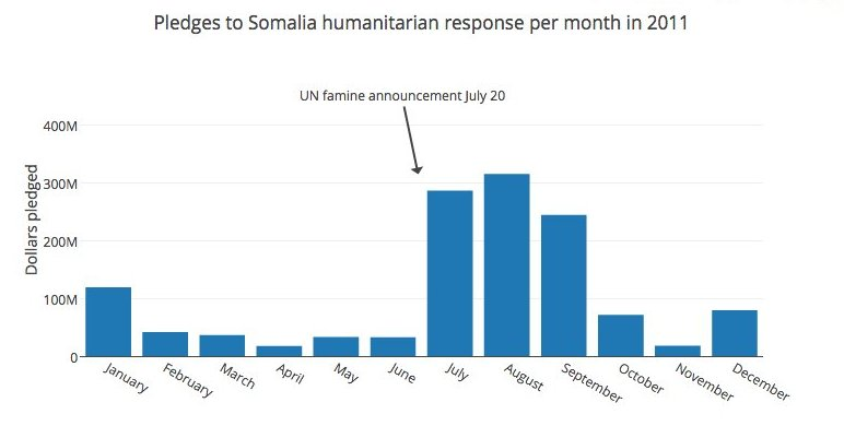 Pledges to Somalia response in 2011 by month. Date from FTS