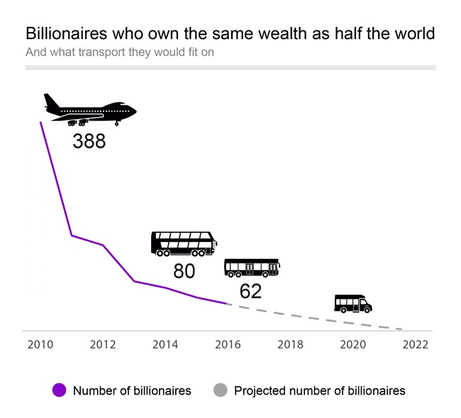 Billionaires who own the same wealth as half the world - and what transport they would fit on