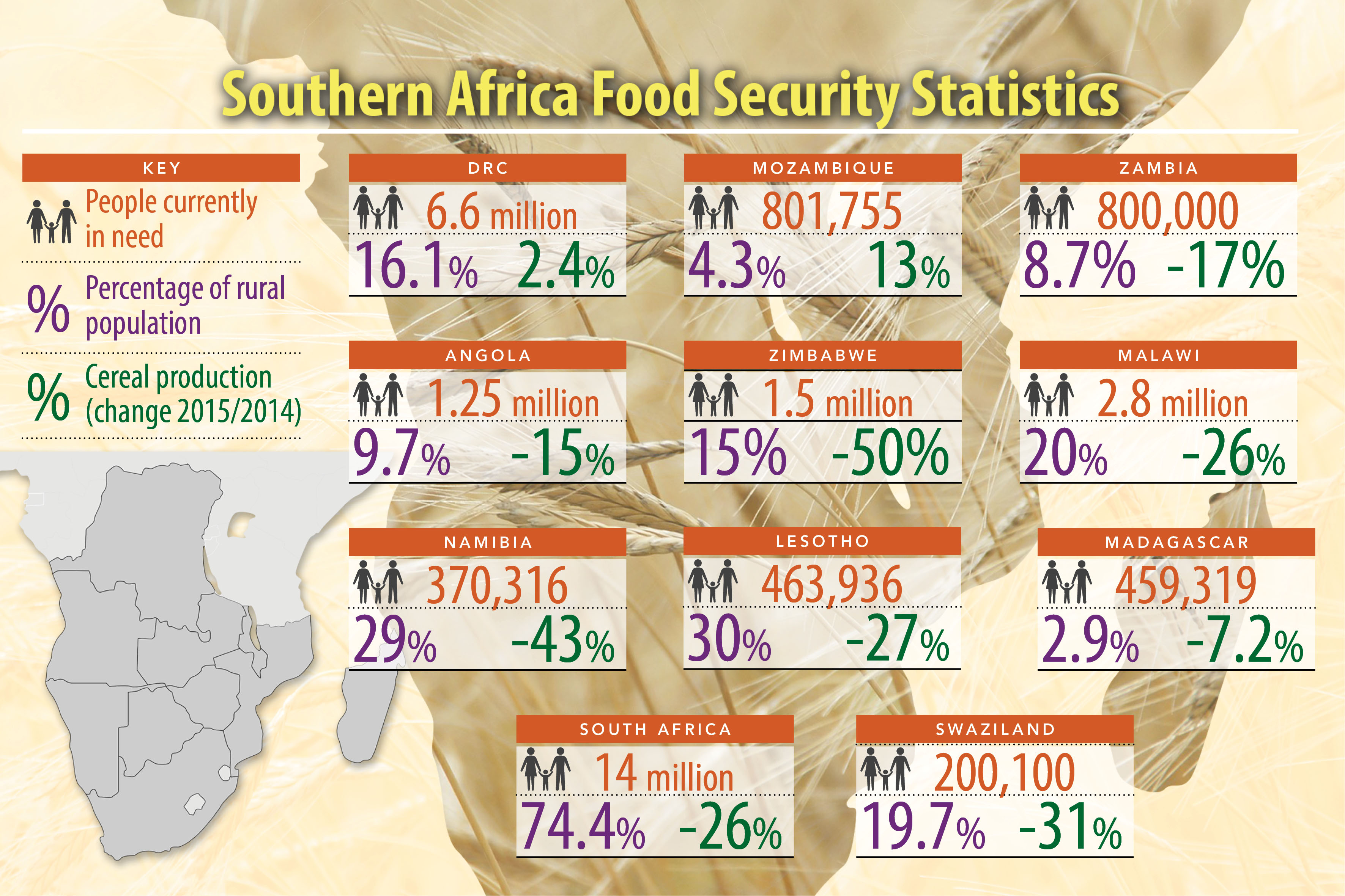 Southern Africa food crisis 2016