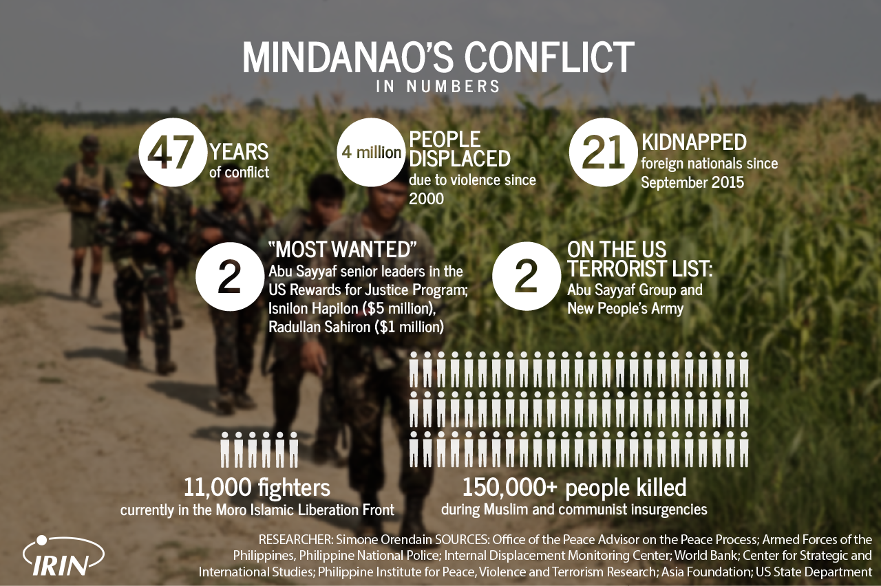 Philippines conflict in numbers