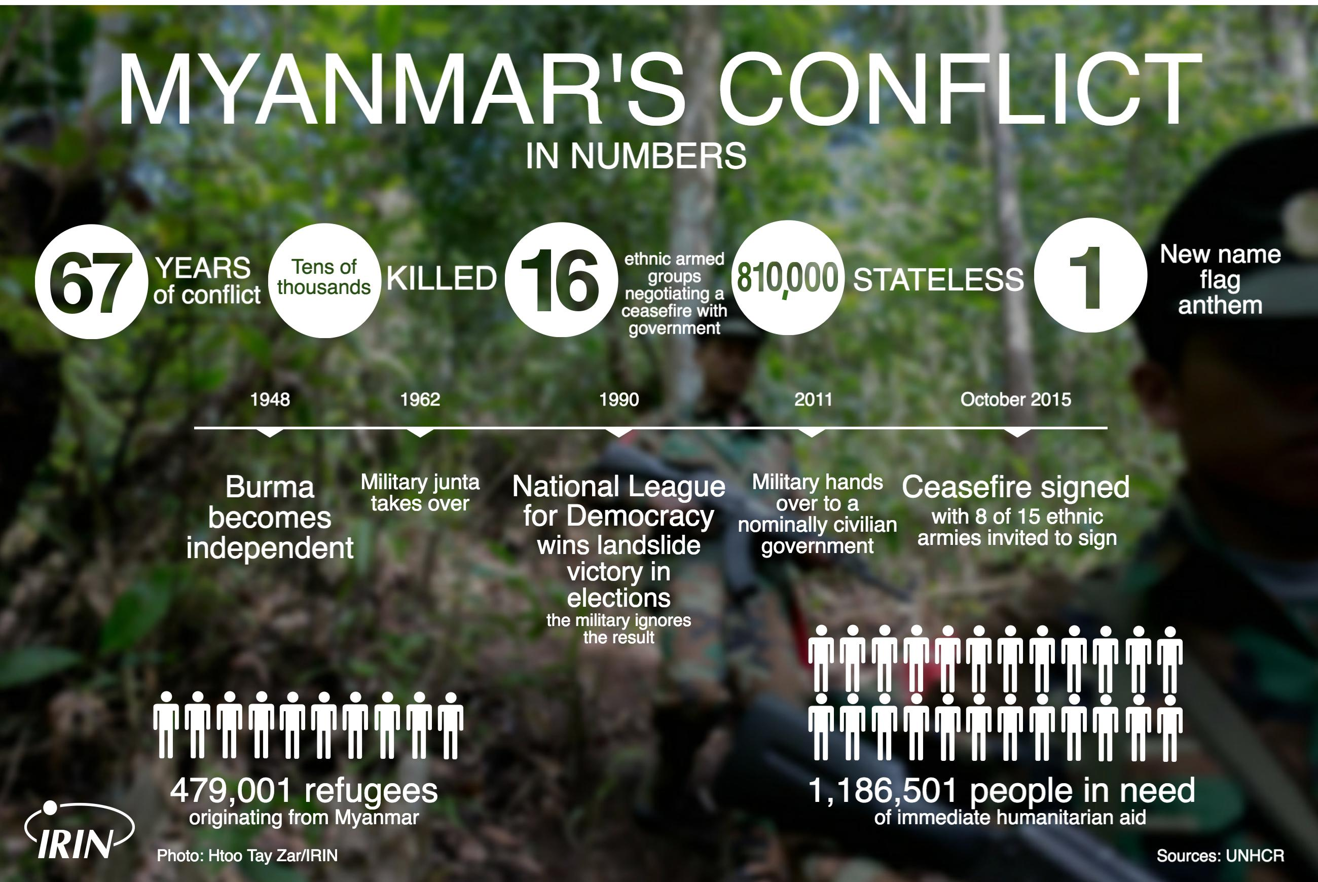 Myanmar conflict in numbers