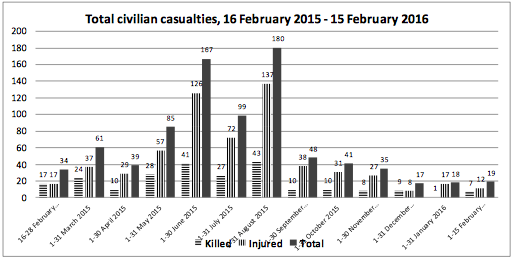 Graph of Ukraine civilian casualties