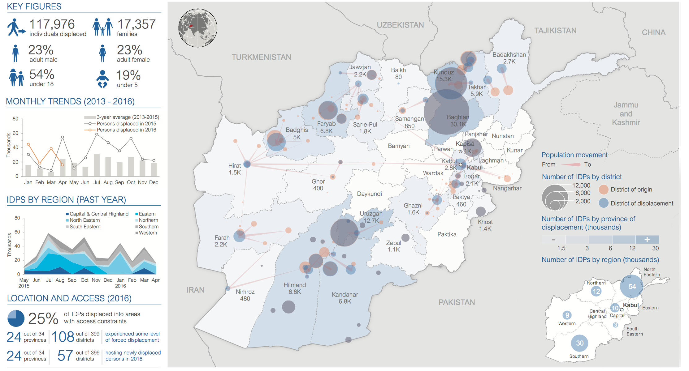 Afghanistan displaced early 2016