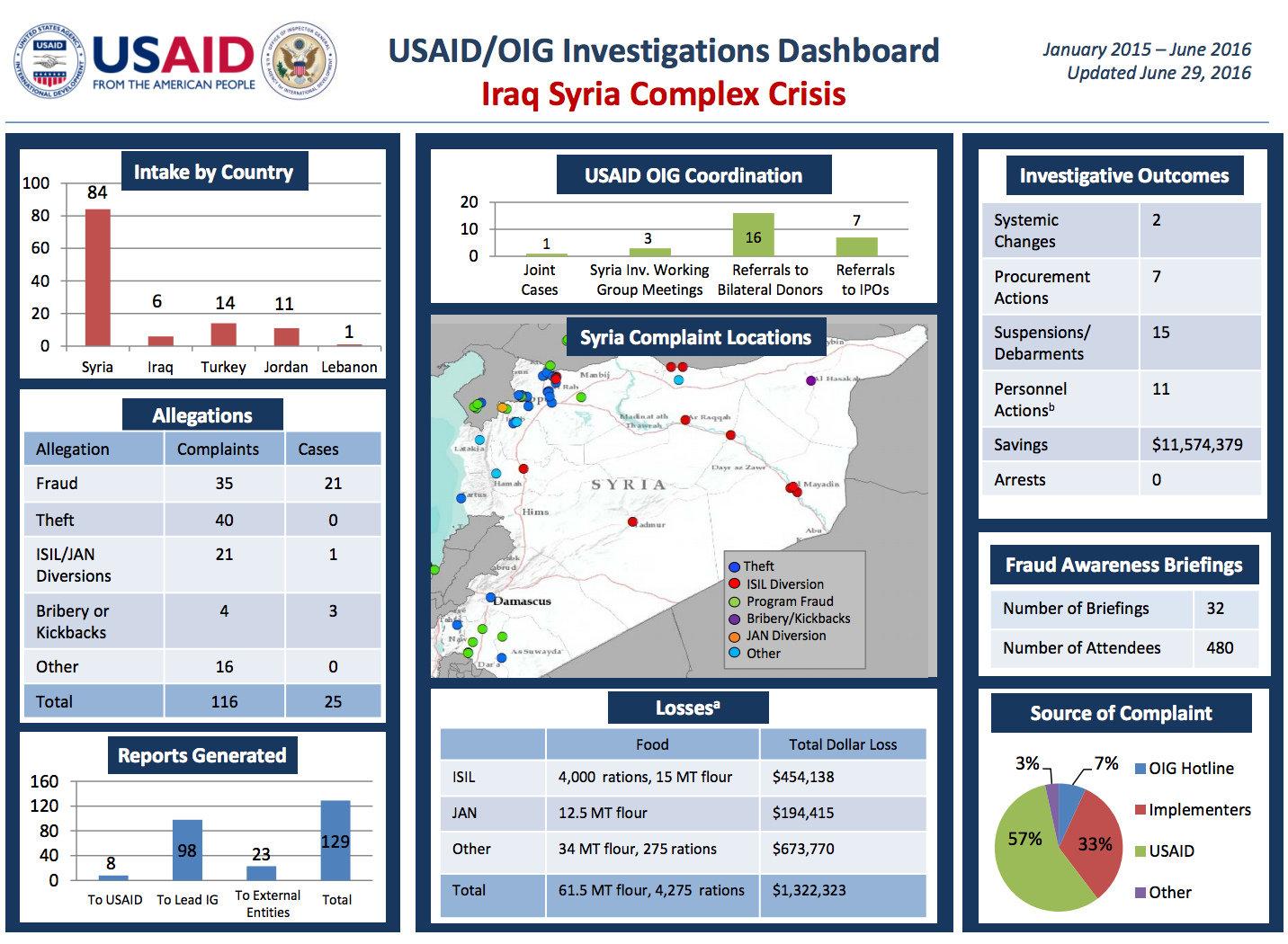 USAID has a dashboard tracking the multiple corruption cases among aid operations in Syria and Turkey