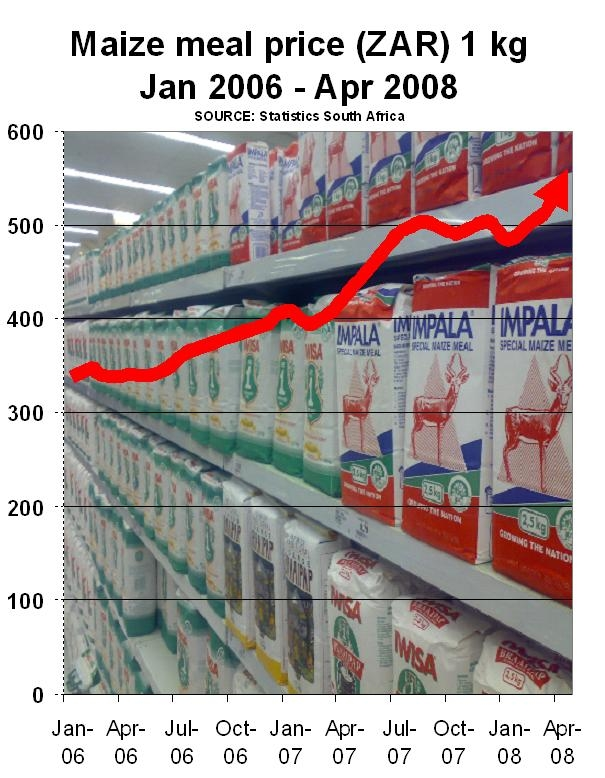 Graph - Maize meal price (ZAR) 2006 - 2008.