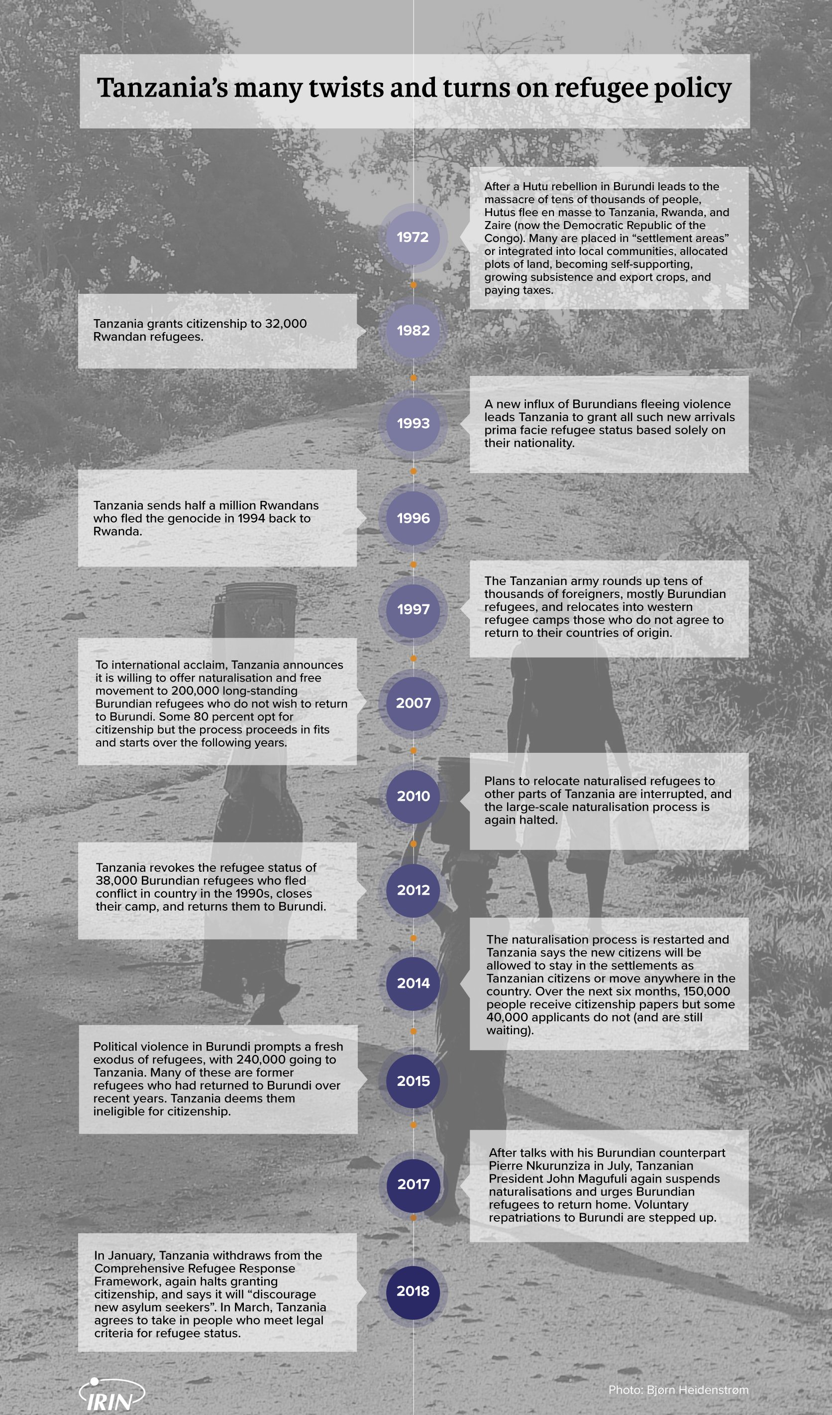 Timeline of refugees in Tanzania