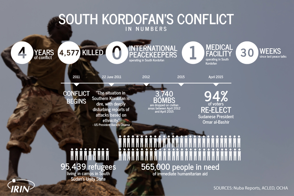 South Kordofan Numbers