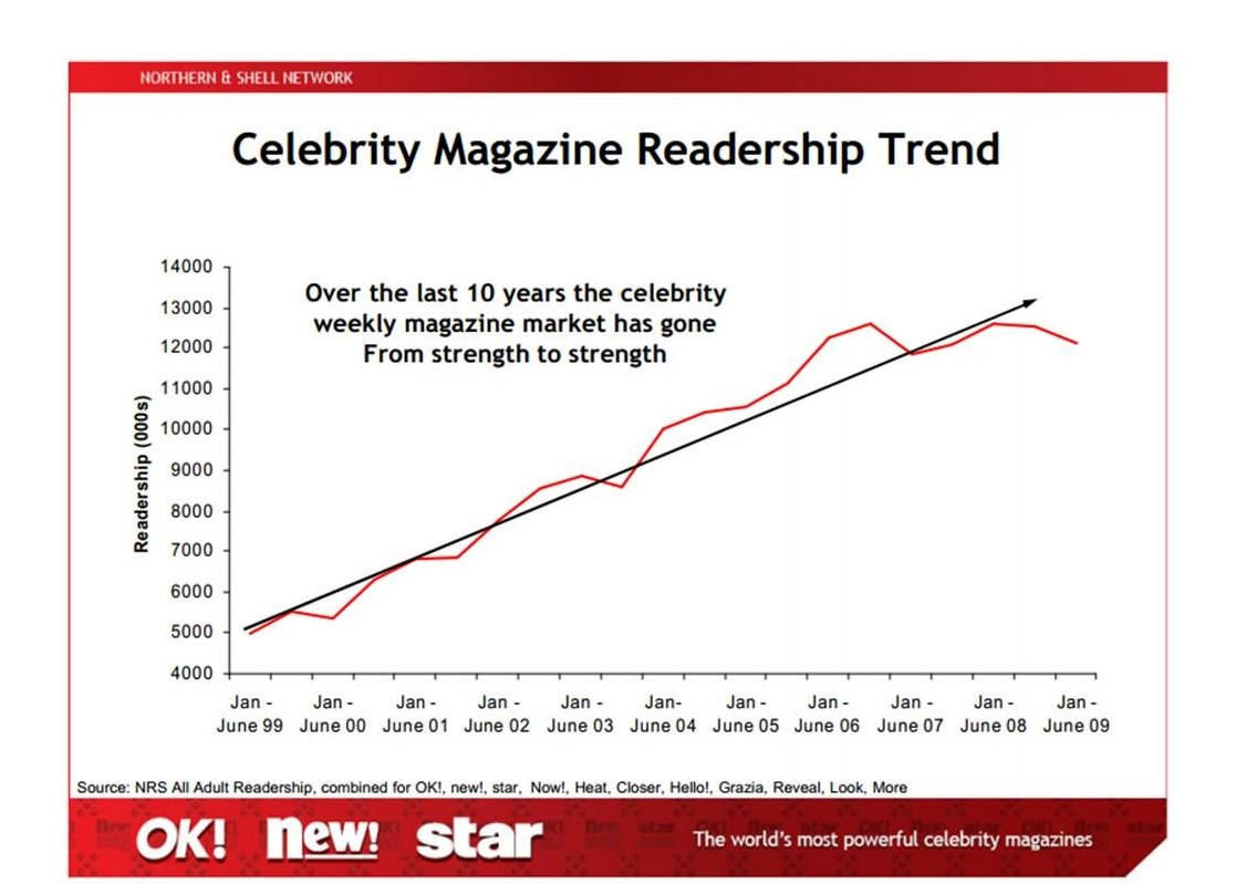 Statistics from Northern & Shell Media Group show a steady rise in celebrity magazine readership since 1999. Aid agencies are increasingly using celebrity advocates to raise awareness about humanitarian crises and development challenges.