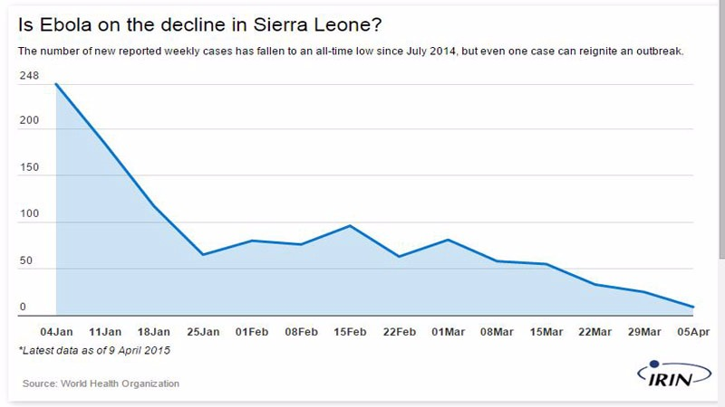 Sierra Leone; graph of number of new weekly Ebola cases between Jan - April 2015