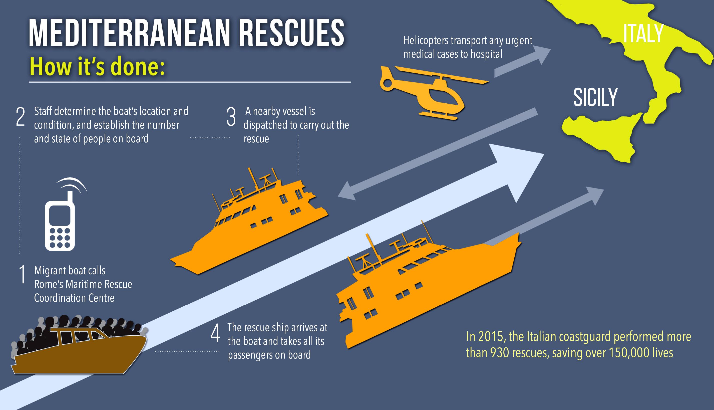 Mediterranean rescues: how its done