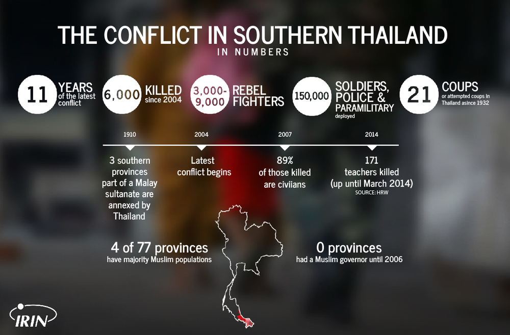 Southern Thailand conflict numbers