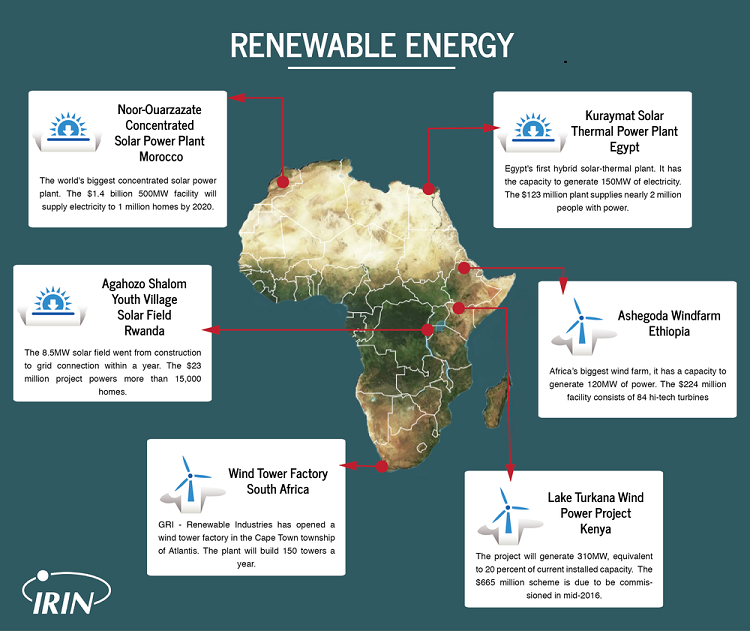 Renewable map