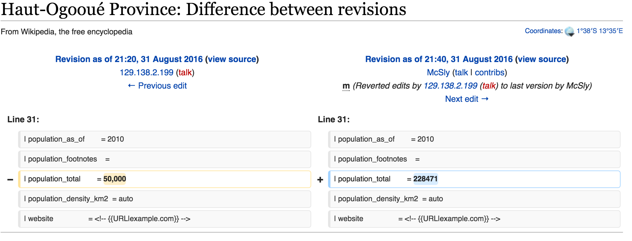 An anonymous user has manipulated population statistics on Gabon's Wikipedia pages