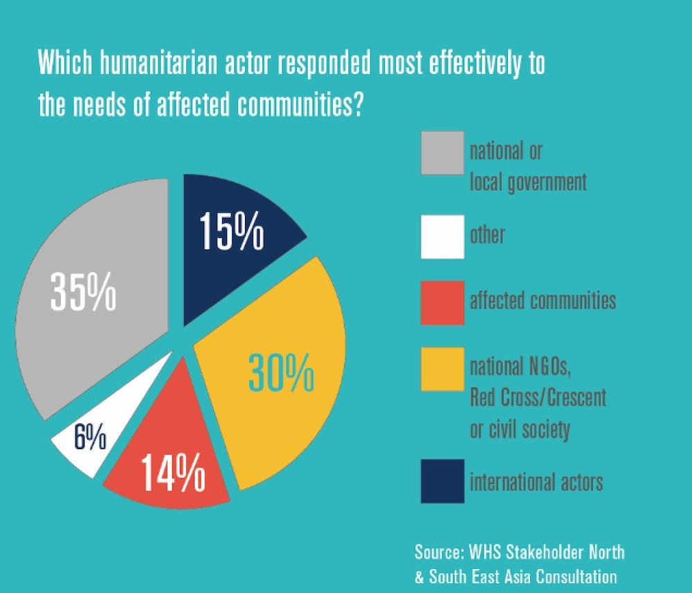 A chart of which humanitarian actors respond most effectively to the needs of affected populations