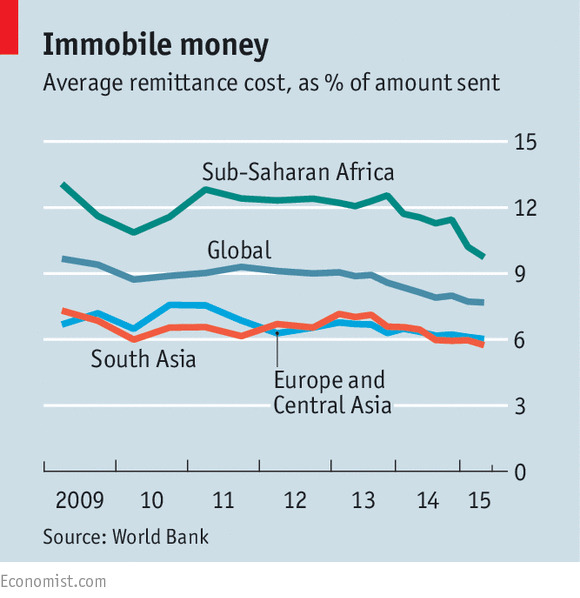 Migrant workers from developing countries pay too much to send money home, the Economist and World Bank agree