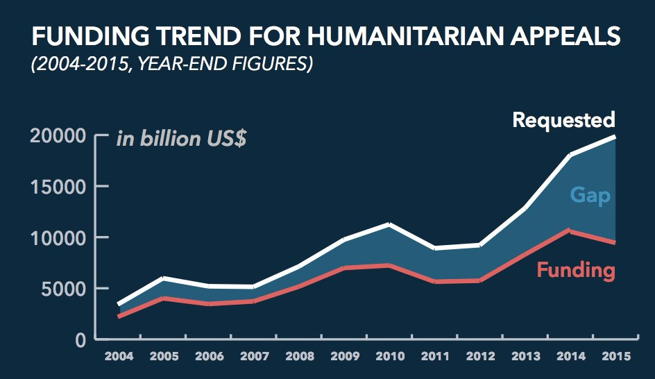 Demands on the humanitarian sector are growing, but funding is not. How can the sector bridge this divide?