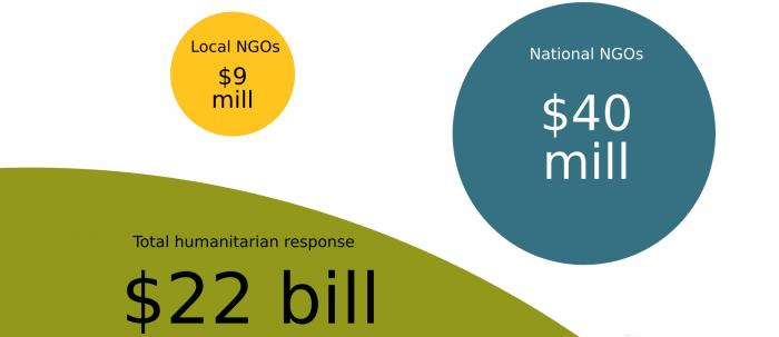 While most aid work is done by local and national NGOs, they receive only a tiny fraction of direct humanitarian funding