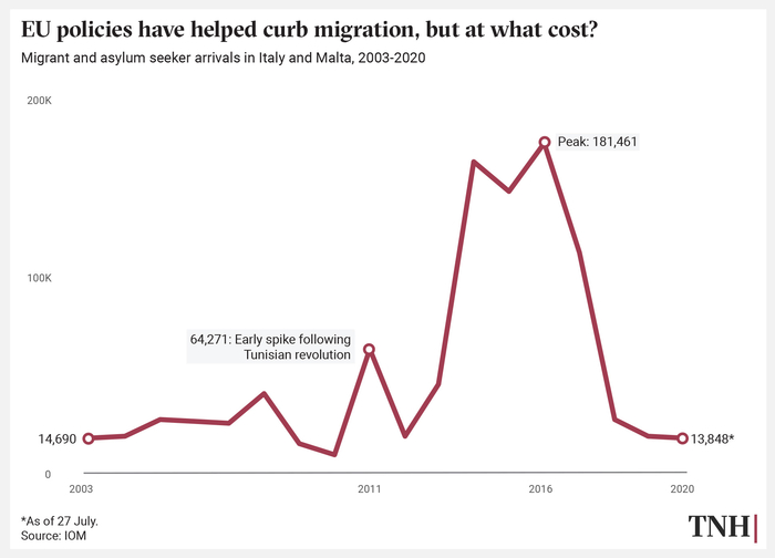 Data visualisation showing trend line of migrants arriving in Italy and Malta, 2003-2020