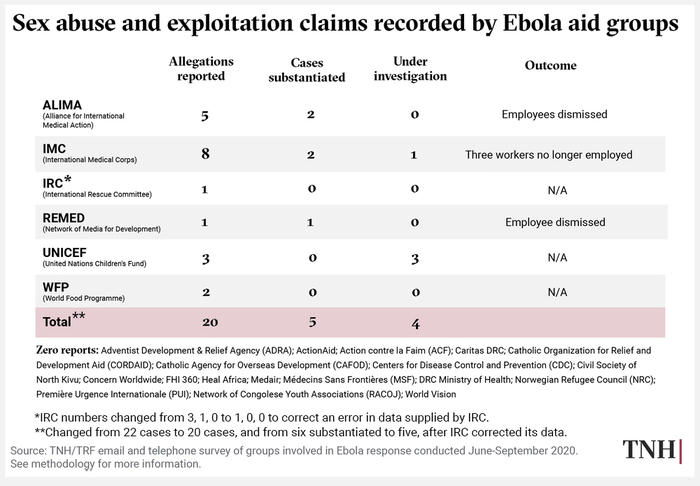 A chart showing sexual abuse and exploitation claims recorded by Ebola aid groups.