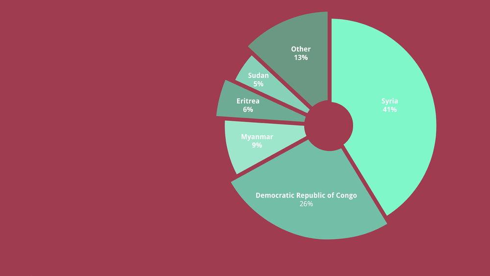 Pie Chart of the nationalities of the 63,696 refugees resettled in 2019, according to the UN's refugee agency.