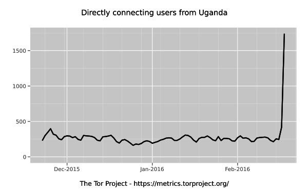 Use of the anonymous web system Tor spikes in Uganda